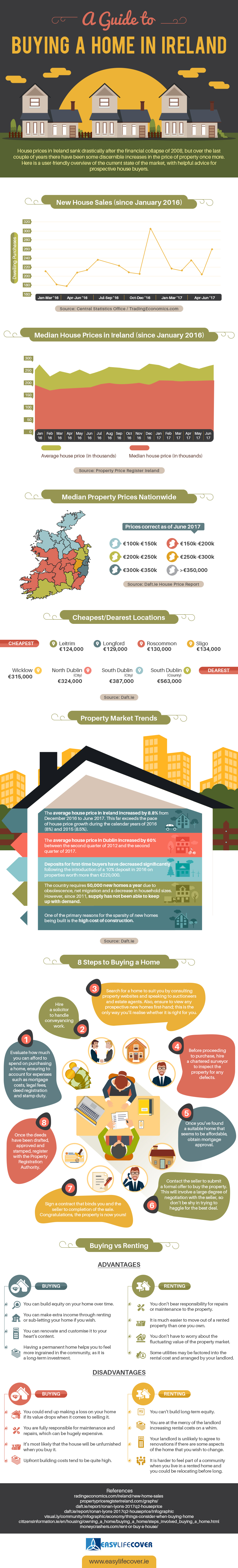 A-Guide-to-Buying-a-Home-in-Ireland-Infographic