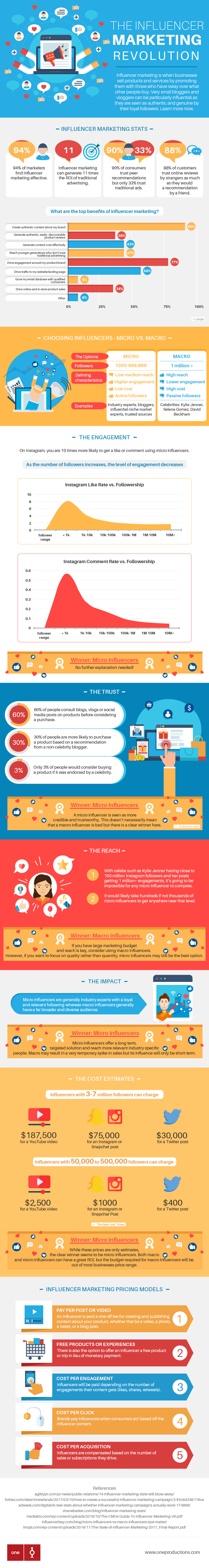 The-influencer-marketing-revolution-Infographic
