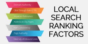 Local ranking of keywords