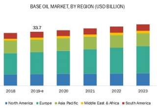 base oil market
